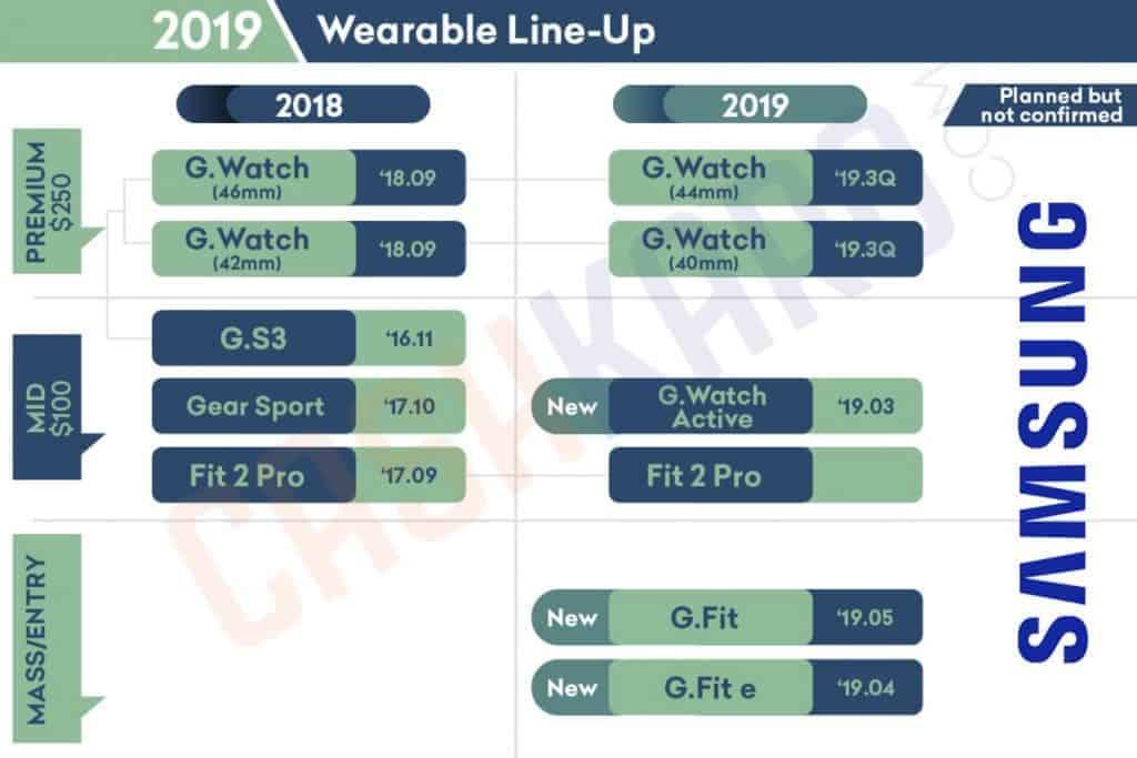Samsung upcoming tablets 2019 leak 2
