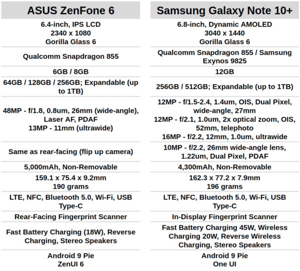AH ASUS ZenFone 6 vs Samsung Galaxy Note 10 Plus specs