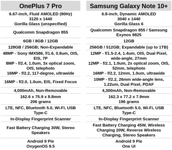 AH OnePlus 7 Pro vs Samsung Galaxy Note 10 Plus specs