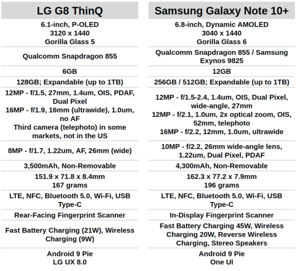 LG G8 ThinQ vs Samsung Galaxy Note 10 Plus specifications