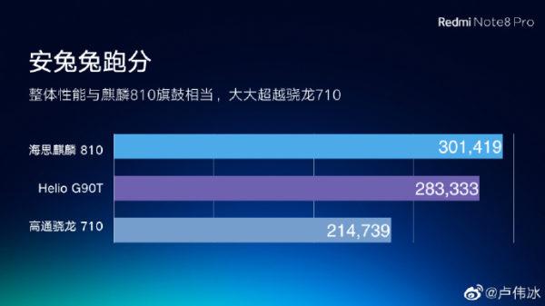 Redmi Note 8 Pro AnTuTu pre launch