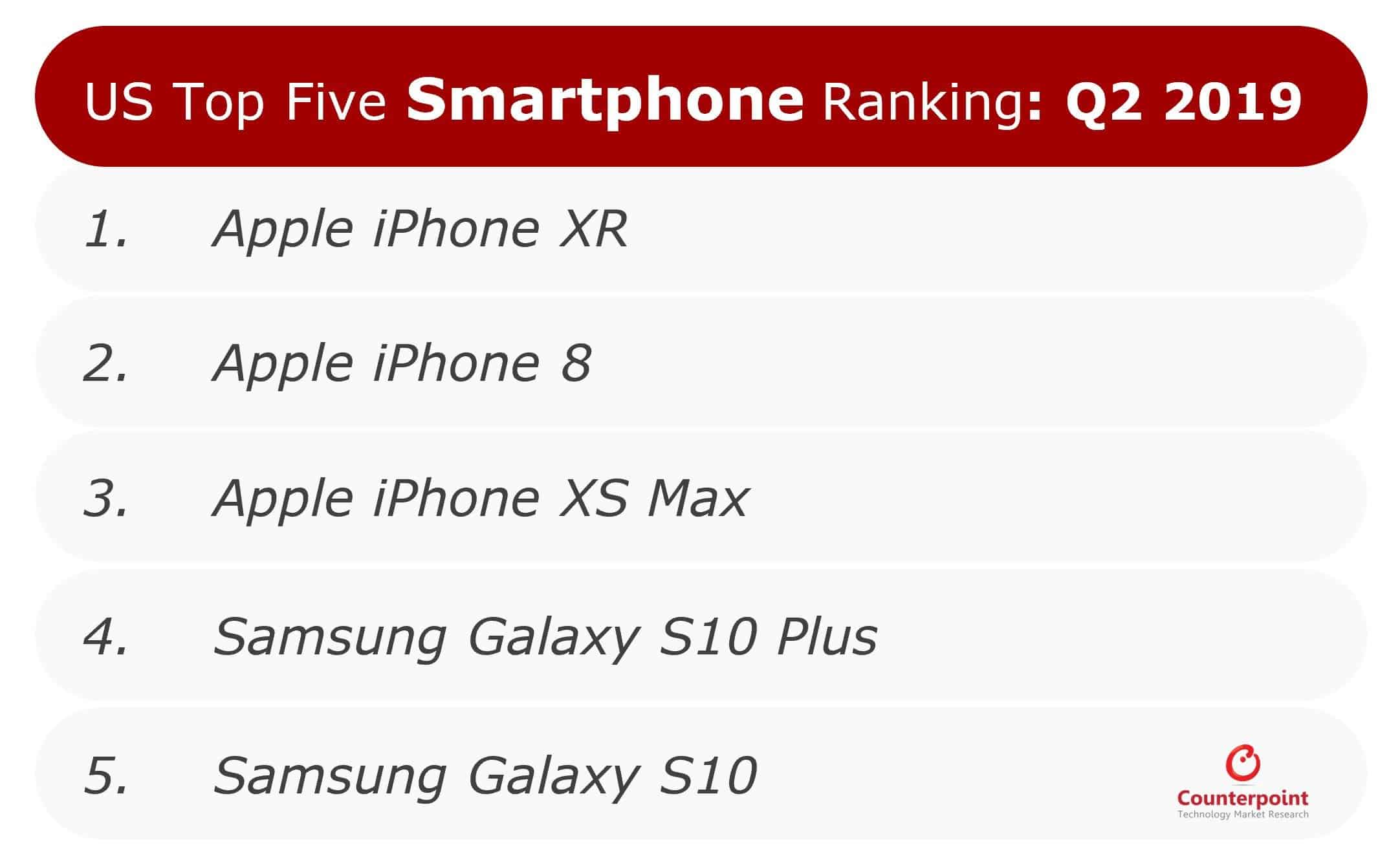 counterpoint research most popular smartphones