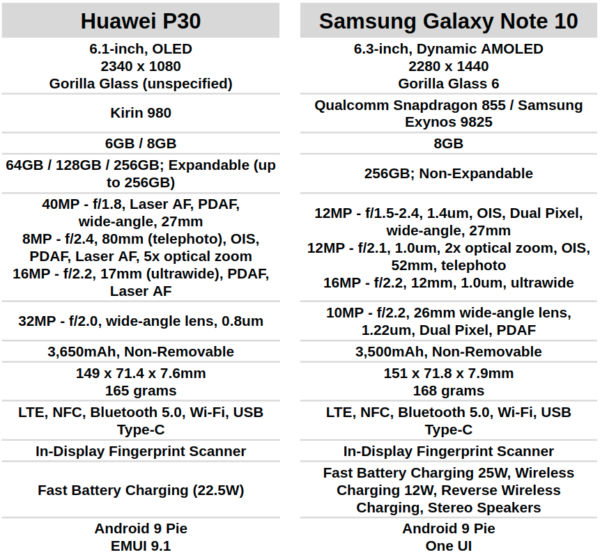 AH Huawei P30 vs Samsung Galaxy Note 10 specifications
