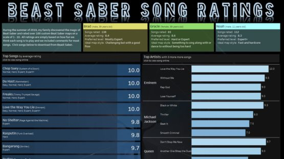 Beat Saber Custom Song Ranking