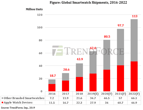 Global Smartwatch units shipped