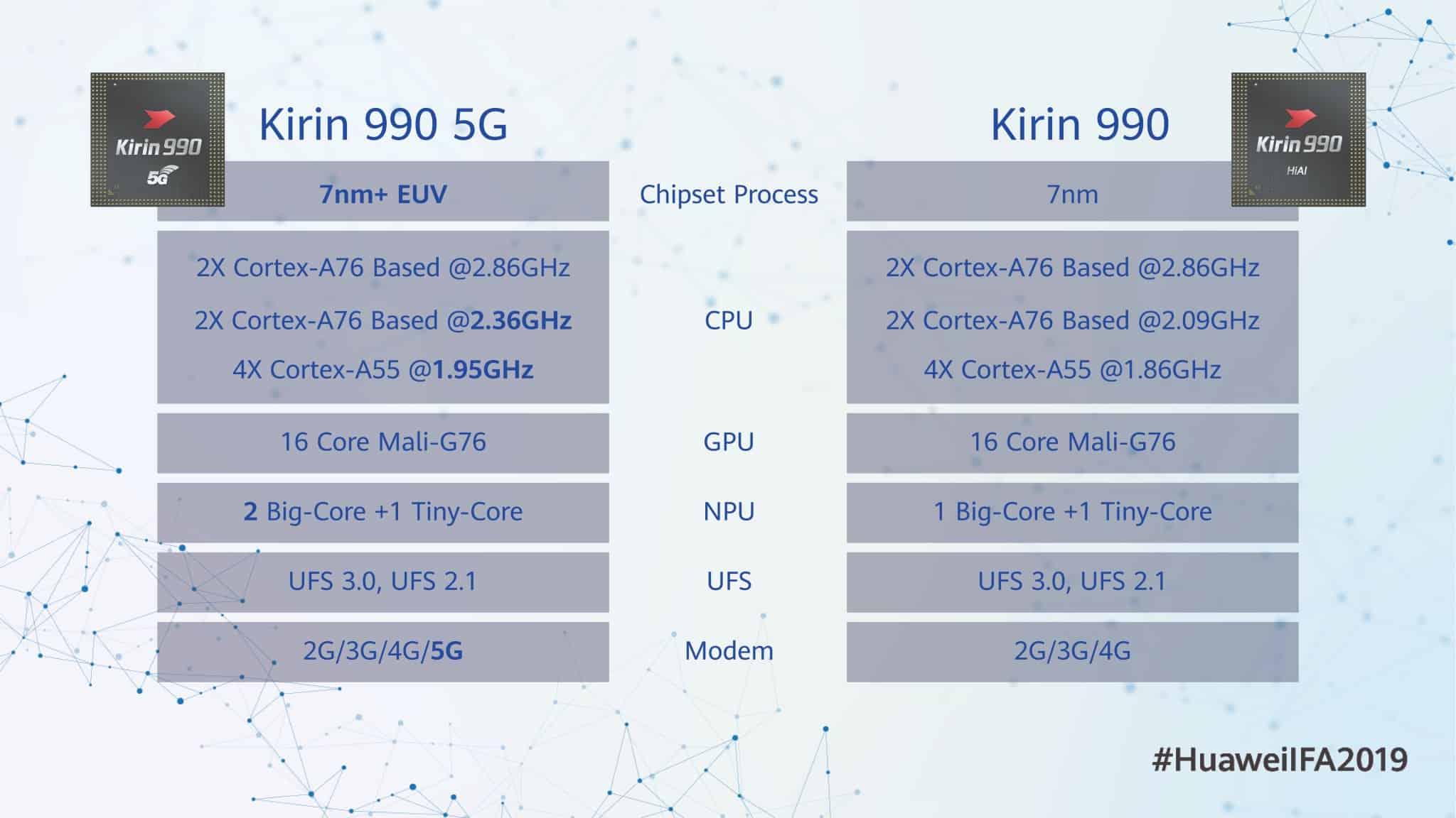 Huawei Kirin 990 image 1