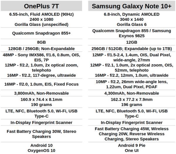 OnePlus 7T vs Samsung Galaxy Note 10 Plus specs