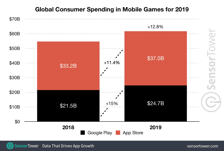 2019 game revenue worldwide