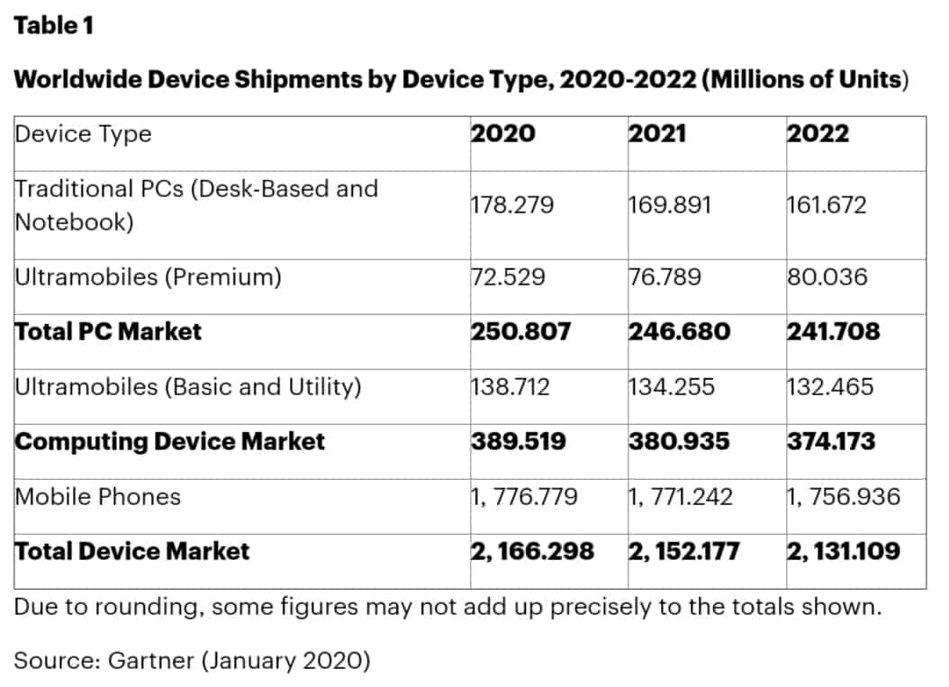 5G Smartphones 2020 2022 Gartner Forecast Global