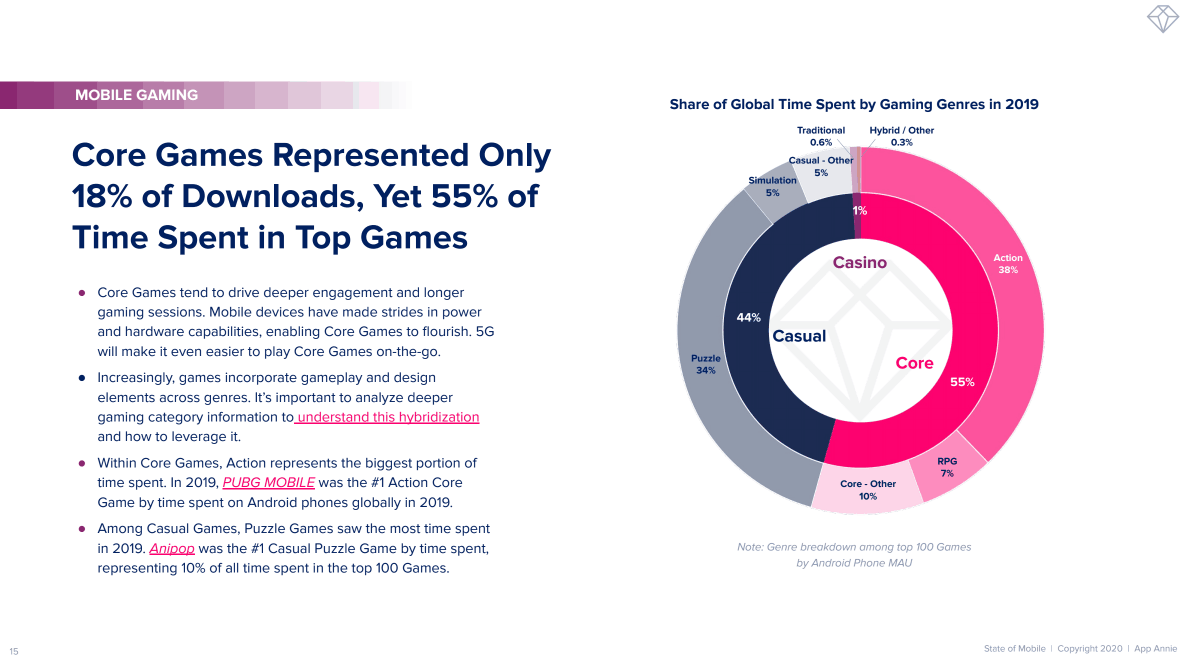 State Of Mobile Gaming 2020 2