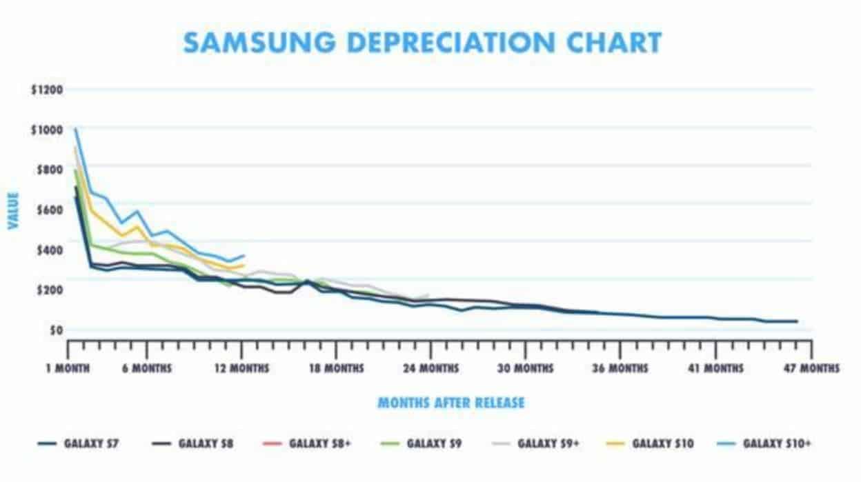 declutter samsung flagship devaluation chart
