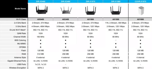 dlink routers specs