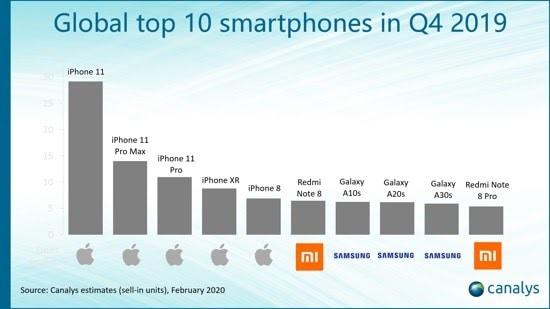 Global top 10 smartphones of 2019 Canalys 2