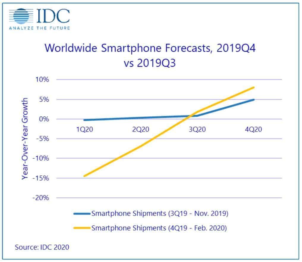 global smartphone shipment 2020 idc coronavirus 2