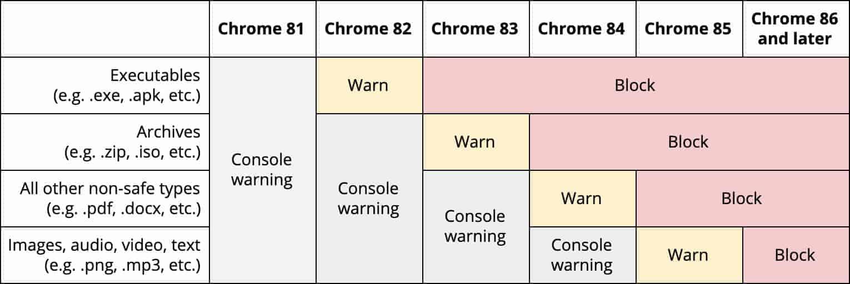 google mix dl table timeline
