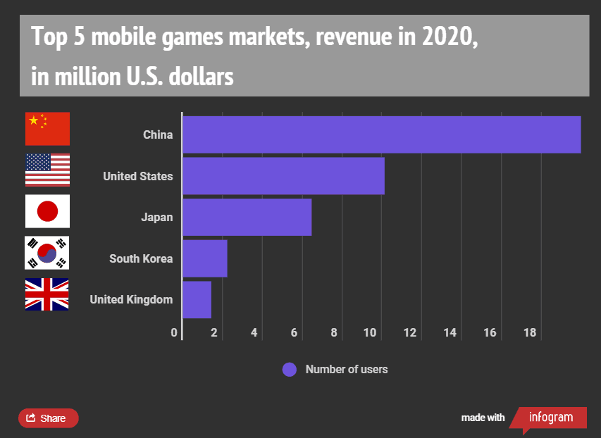 Mobile game spending 1