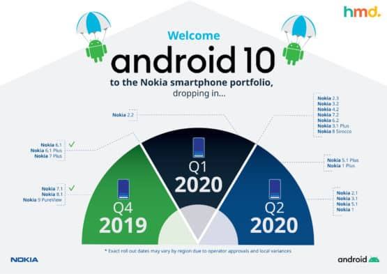 Nokia Android 10 H1 2020 roadmap