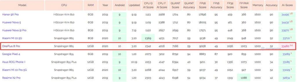 OnePlus 8 Pro AI benchmark pre launch