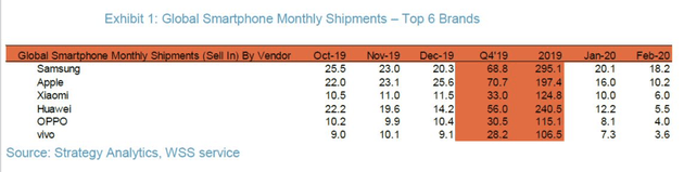 Xiaomi third largest OEM Strategy Analytics
