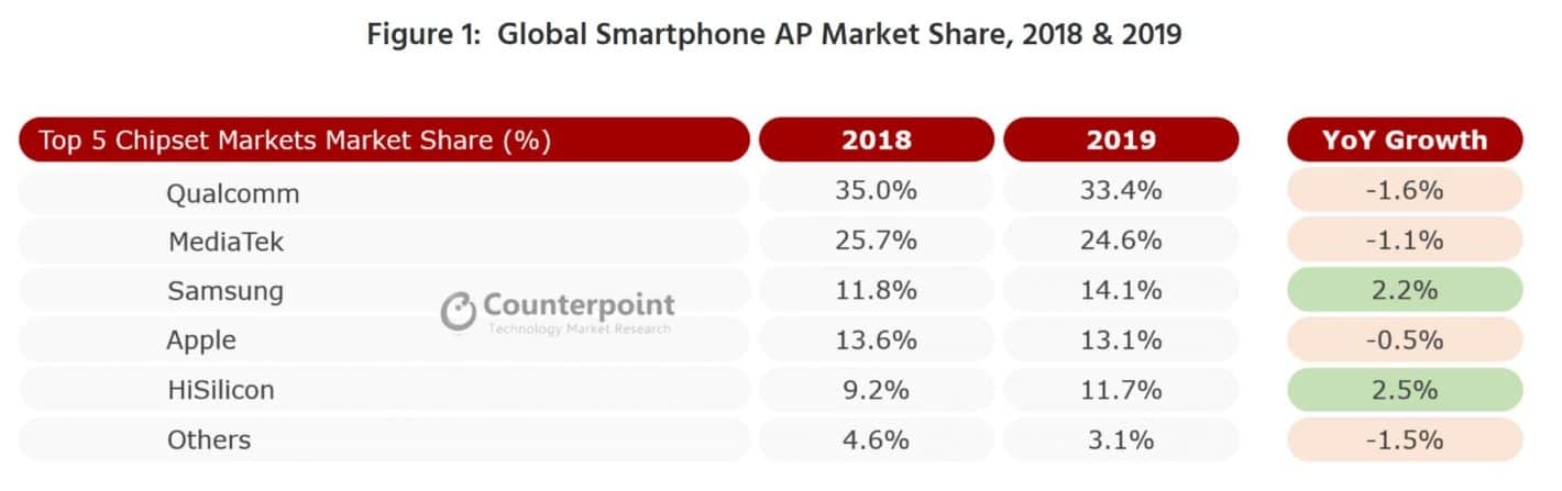 Global Smartphone Chip Market Share 2019 Counterpoint Research