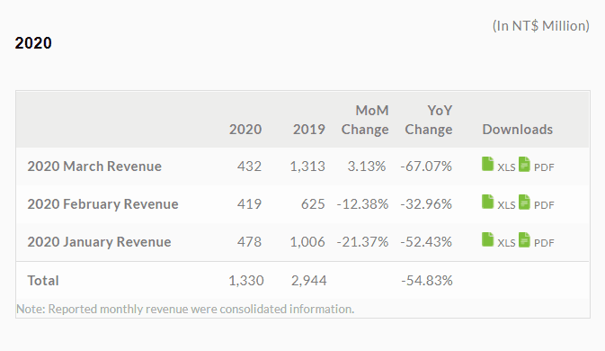 HTC revenue Q1 2020