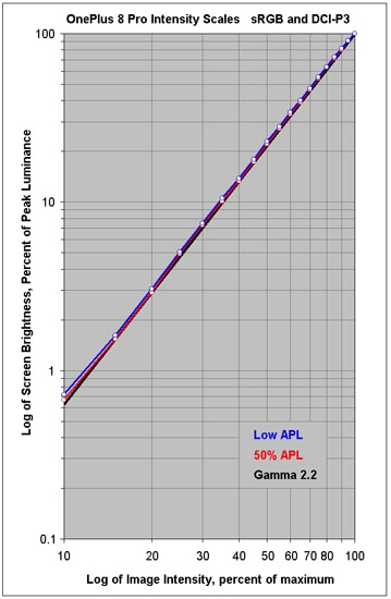 OnePlus 8 Pro intensivity scales DisplayMate 1