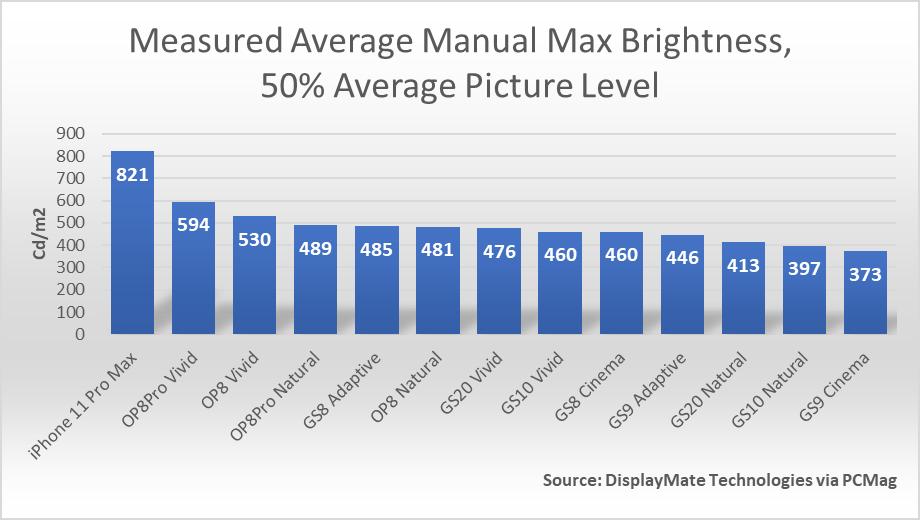 OnePlus 8 series DIsplayMate graph 2