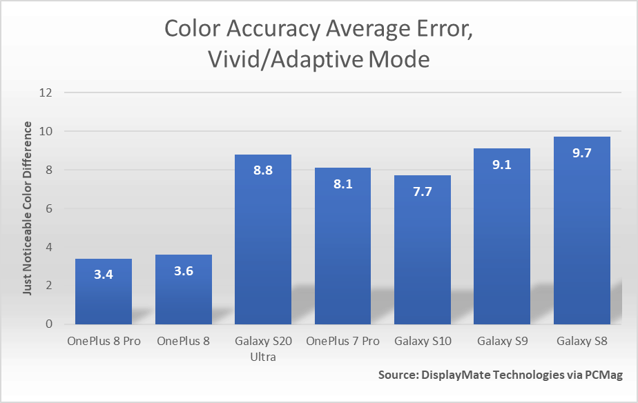 OnePlus 8 series DIsplayMate graph 3