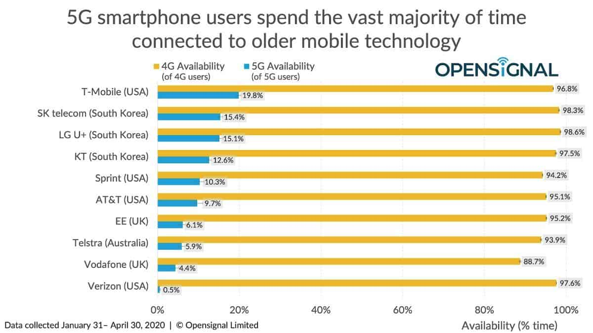 5G availability top 10 global carriers