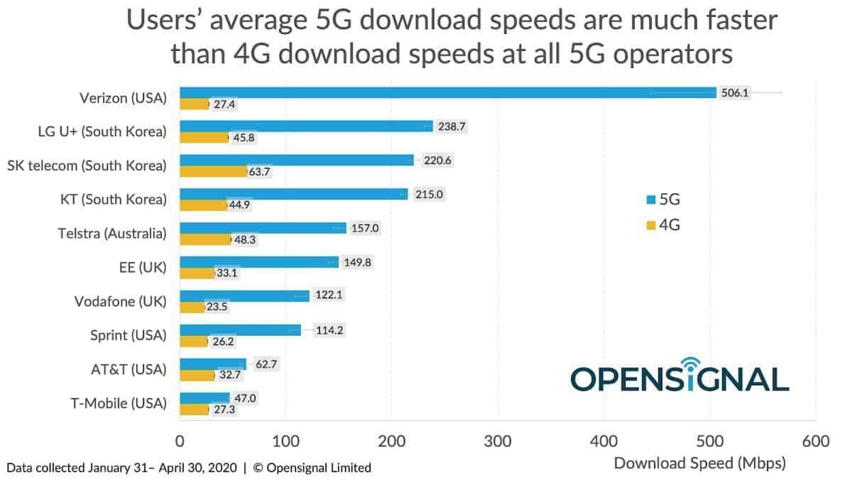 5G vs 4G download speeds top 10 global carriers