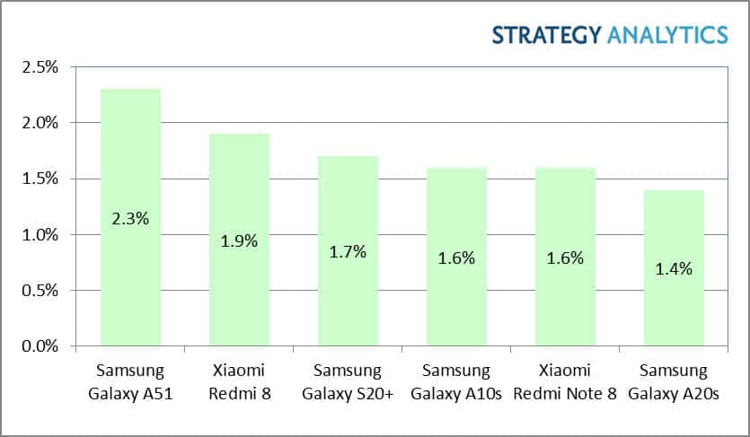 Galaxy a51 best selling smartphone