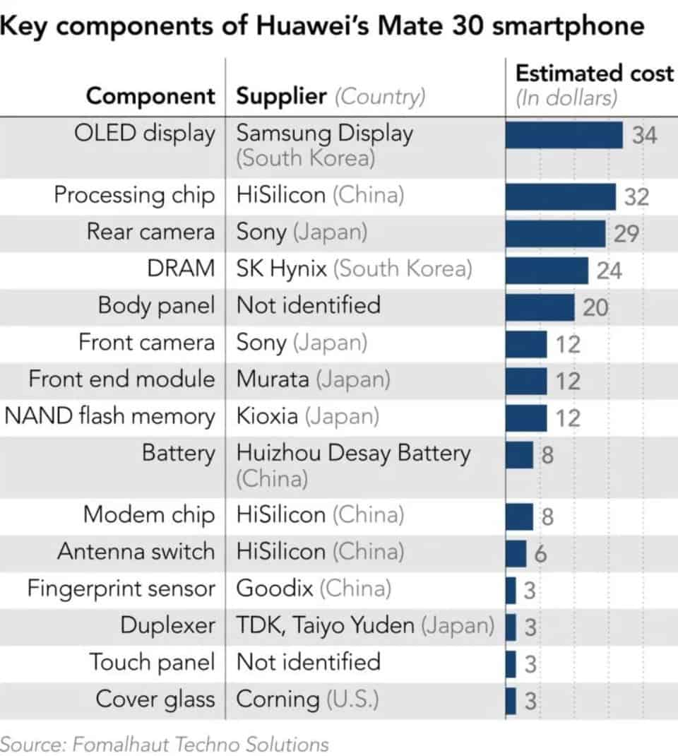 Huawei Mate 30 Components Cost