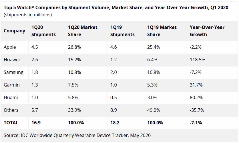 IDC smartwatch sales Q1 2020