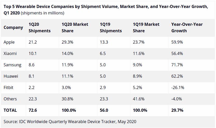 IDC wearables sales Q1 2020