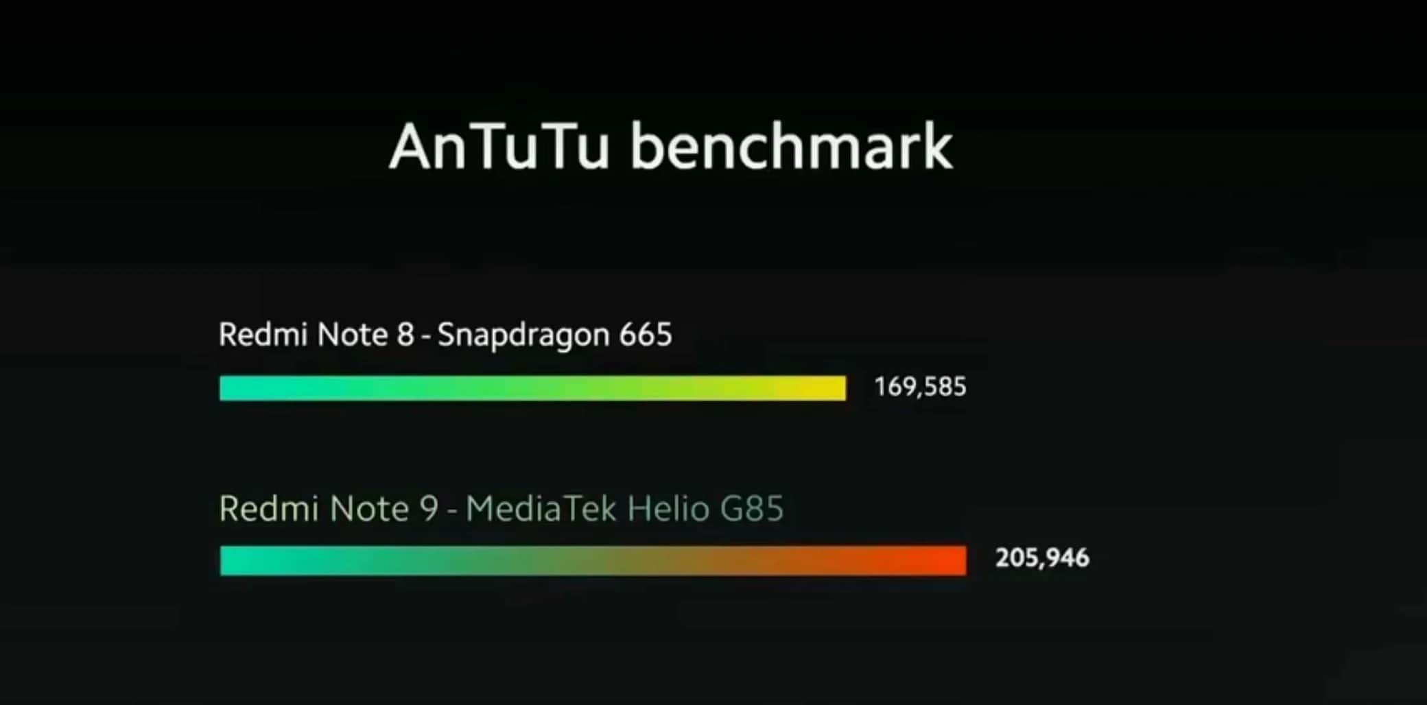 MediaTek Helio G85 vs Qualcomm Snapdragon 665
