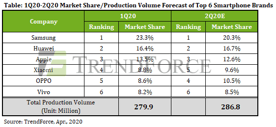 global smartphone production q2 2020 trendforce