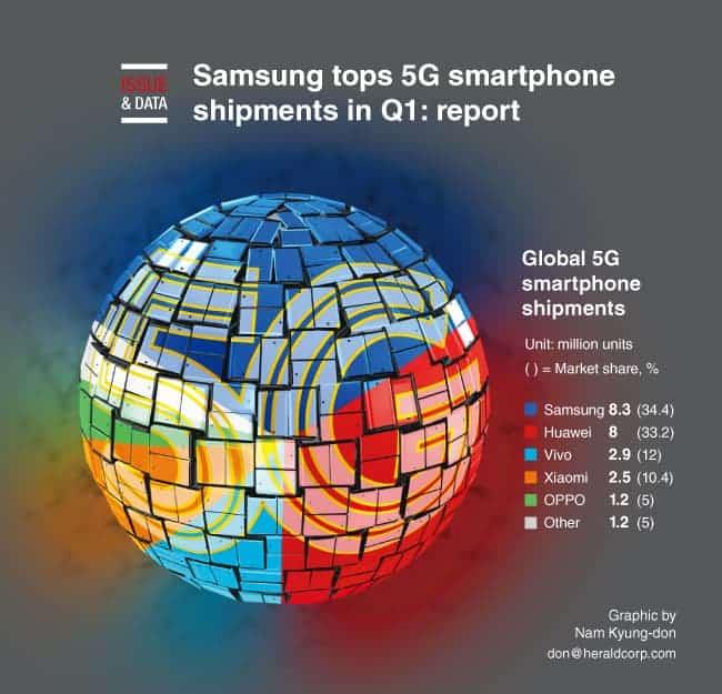 samsung 5g smartphones q1 2020