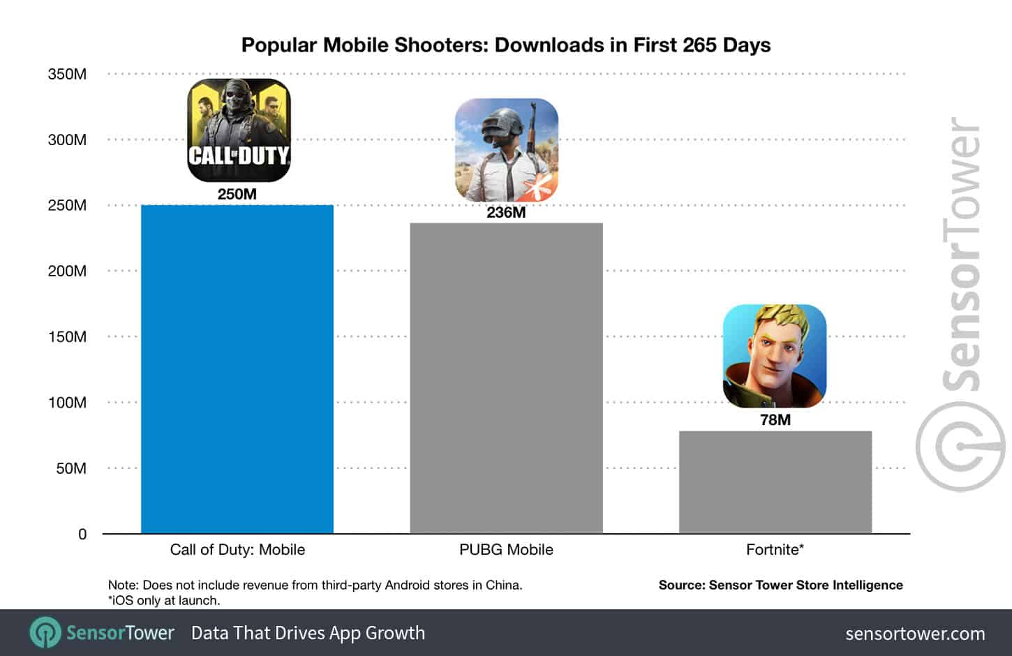 Call of Duty Mobile Download Numbers 8 Months