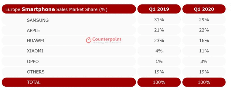 Europe market share Q1 2020 counterpoint image 1