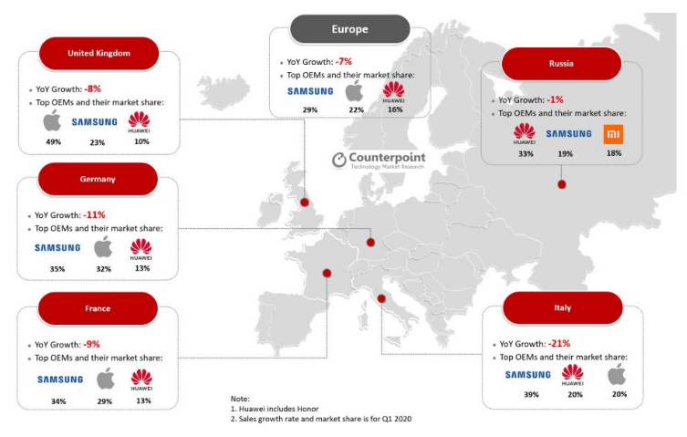 Europe market share Q1 2020 counterpoint image 2