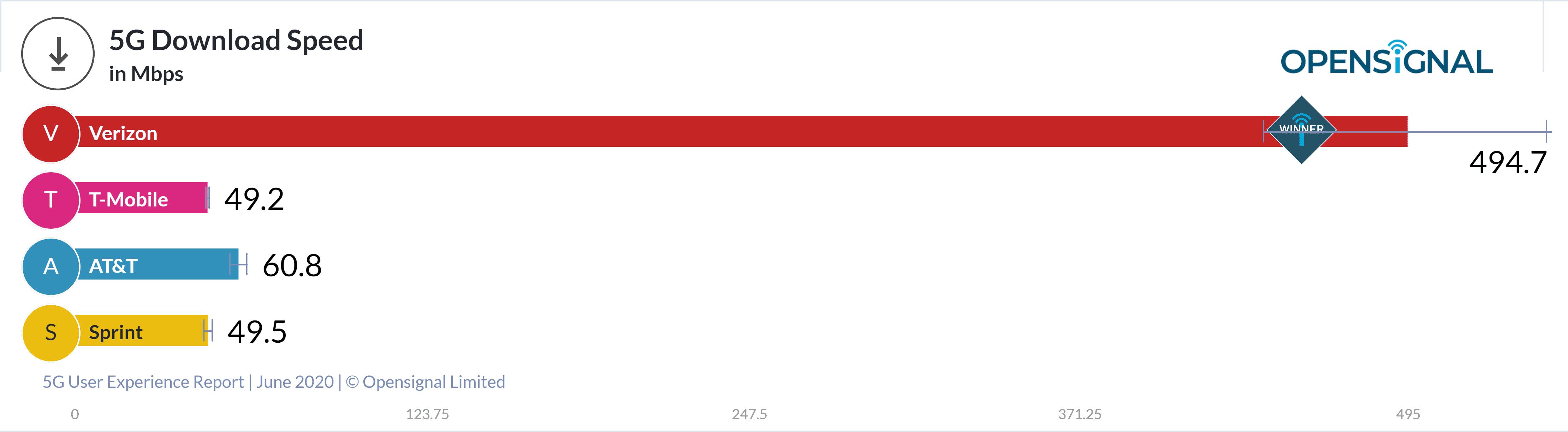 Opensignal chart Verizon fastest 5G speeds