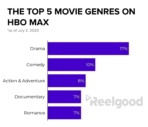 HBO Max Genres - Movies