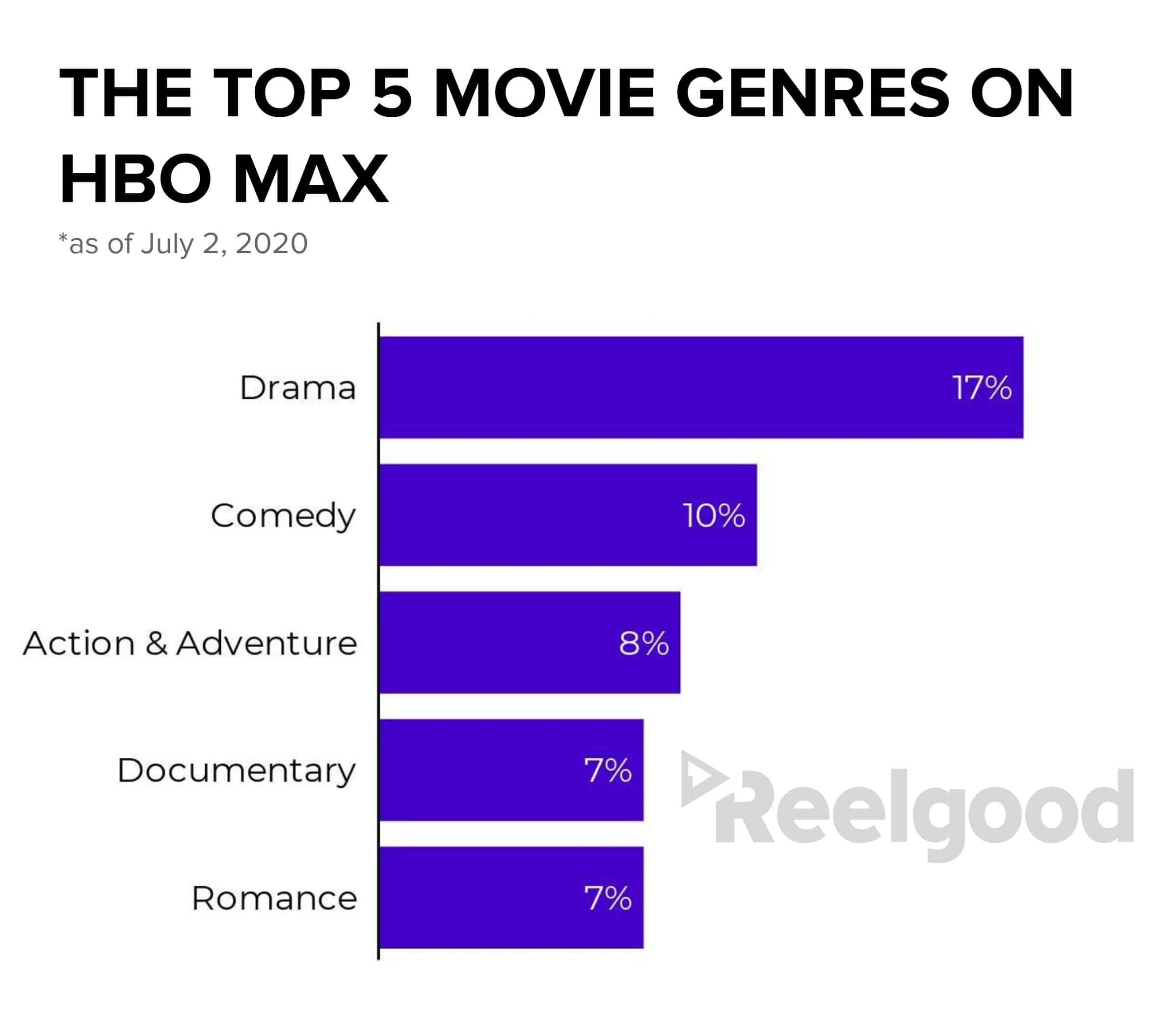 HBO Max Genres Movies