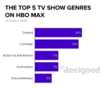 HBO Max Genres - TV Shows