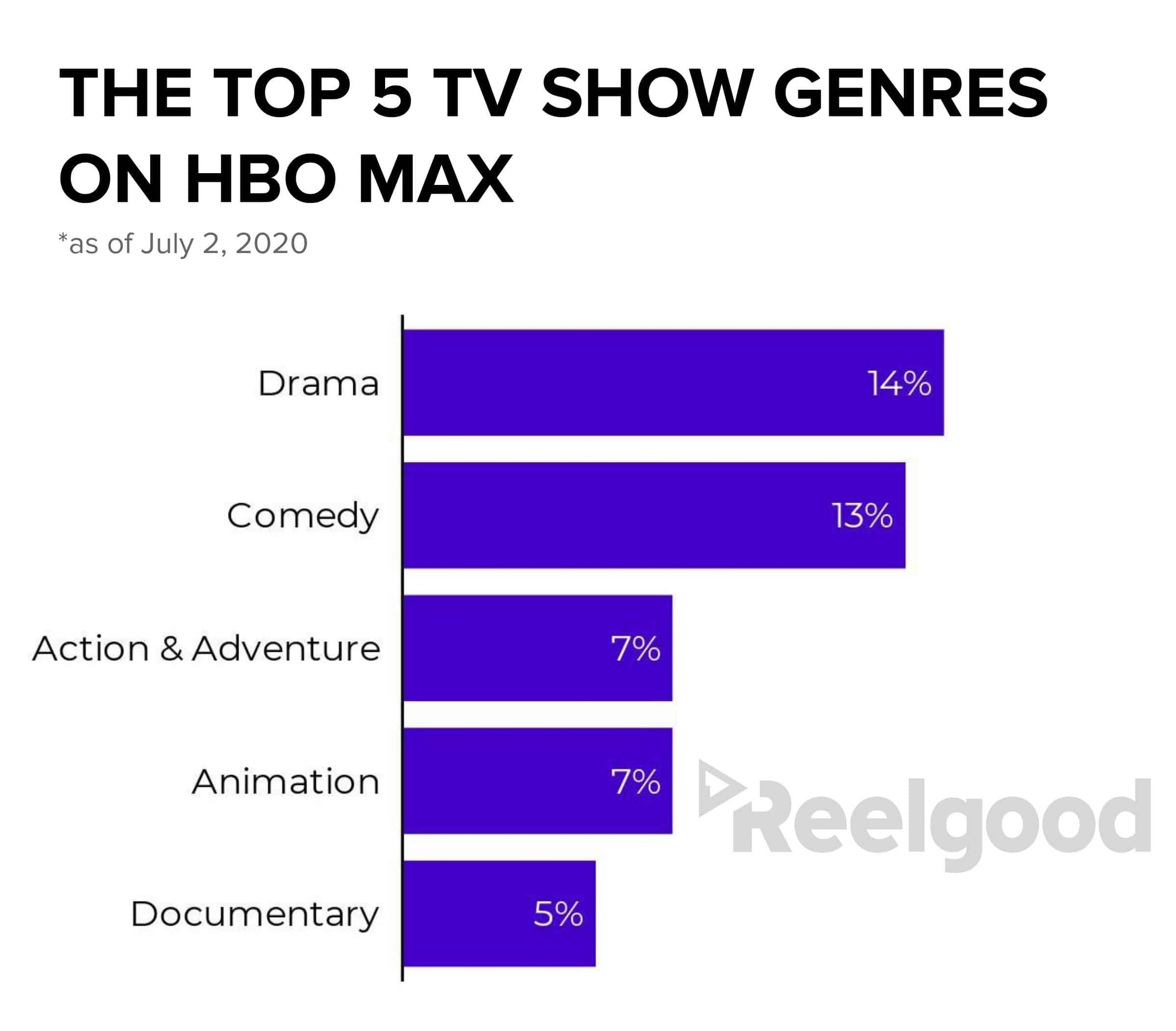 HBO Max Genres TV Shows