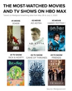 HBO Max - Most Watched