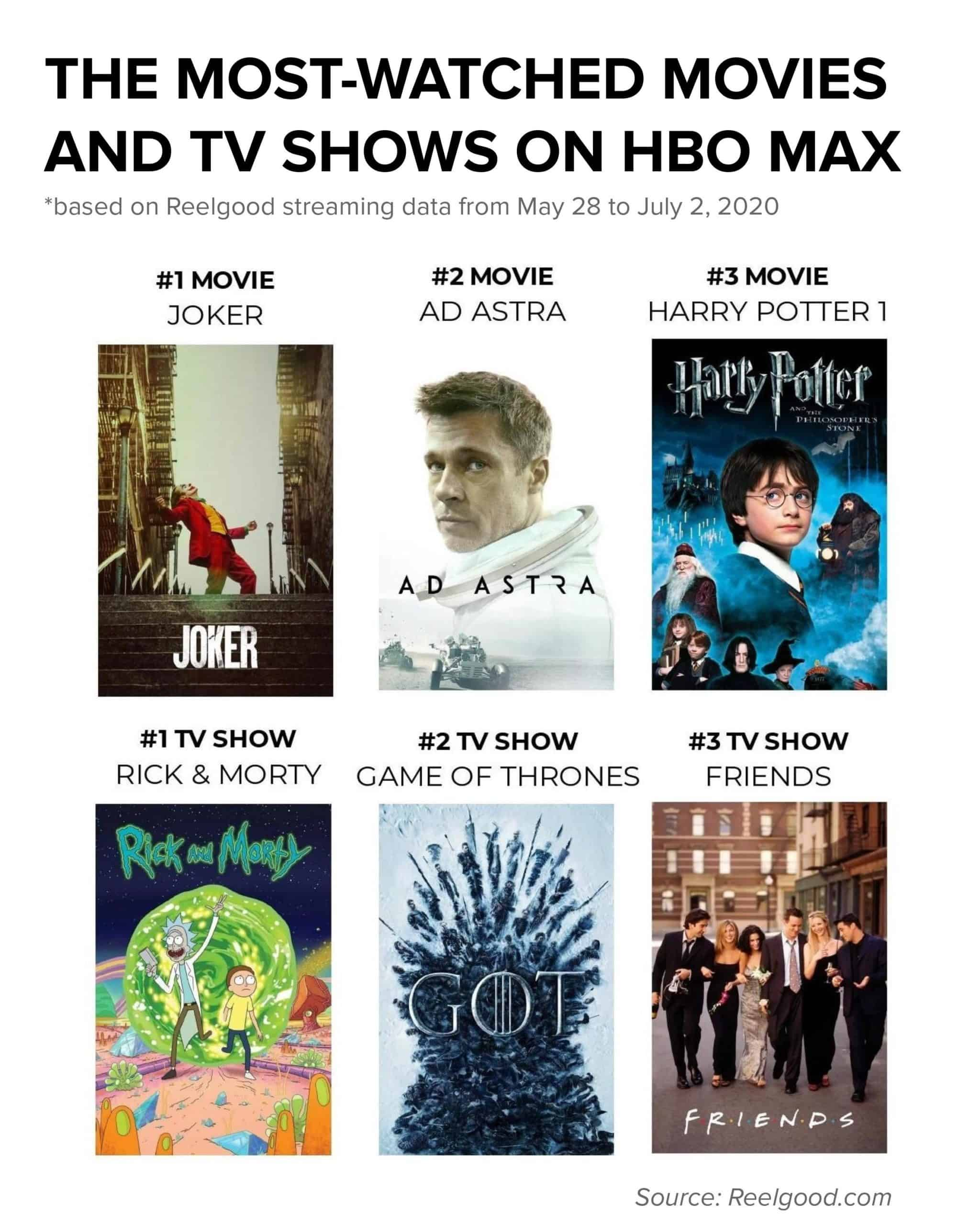 HBO Max Most Watched