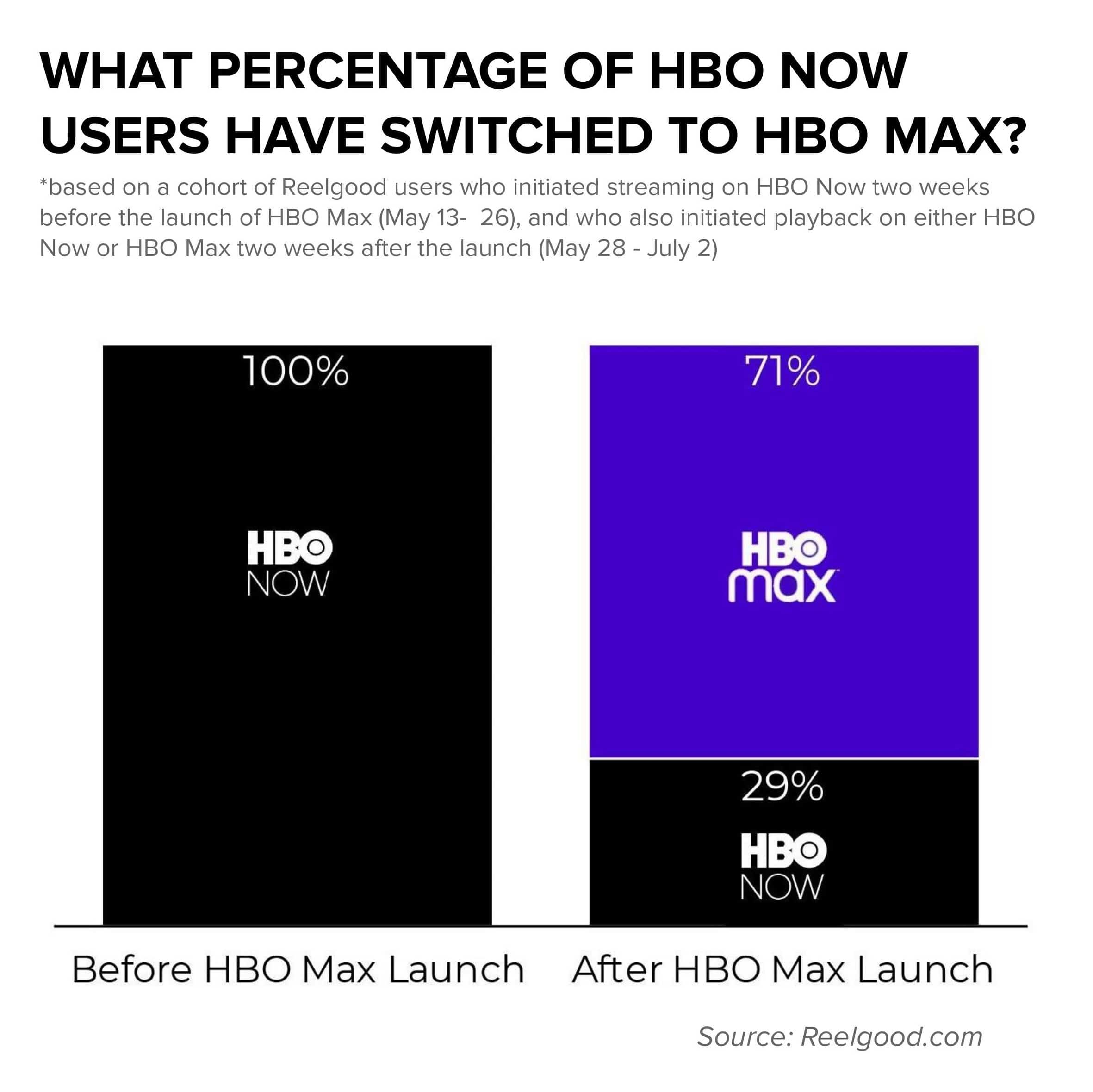 HBO Now to HBO Max Users