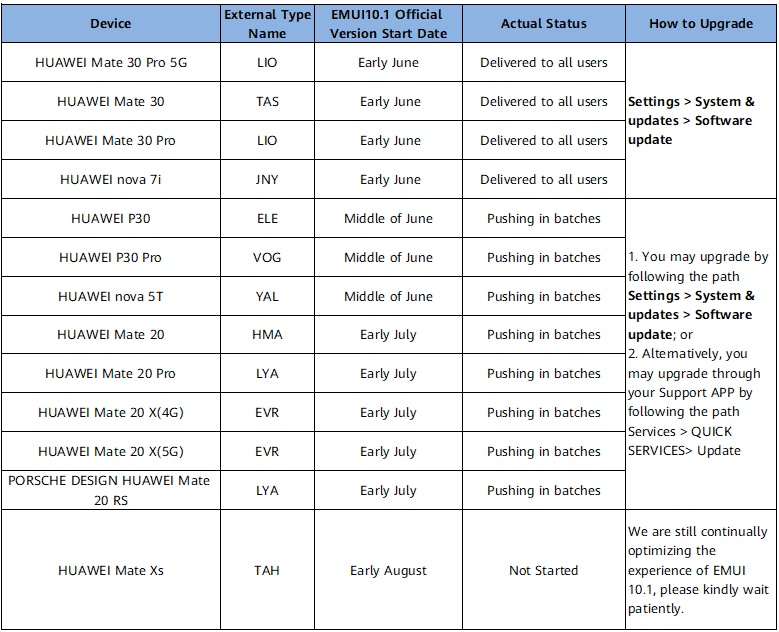 Huawei EMUI 10 1 update roadmap Asia Pasific