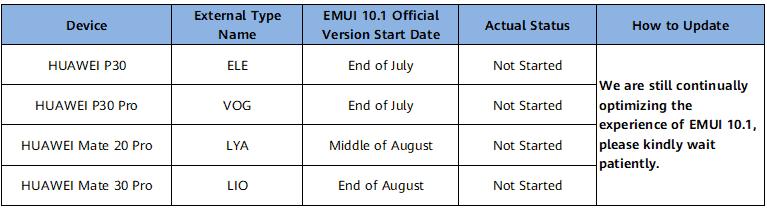 Huawei EMUI 10 1 update roadmap Canada